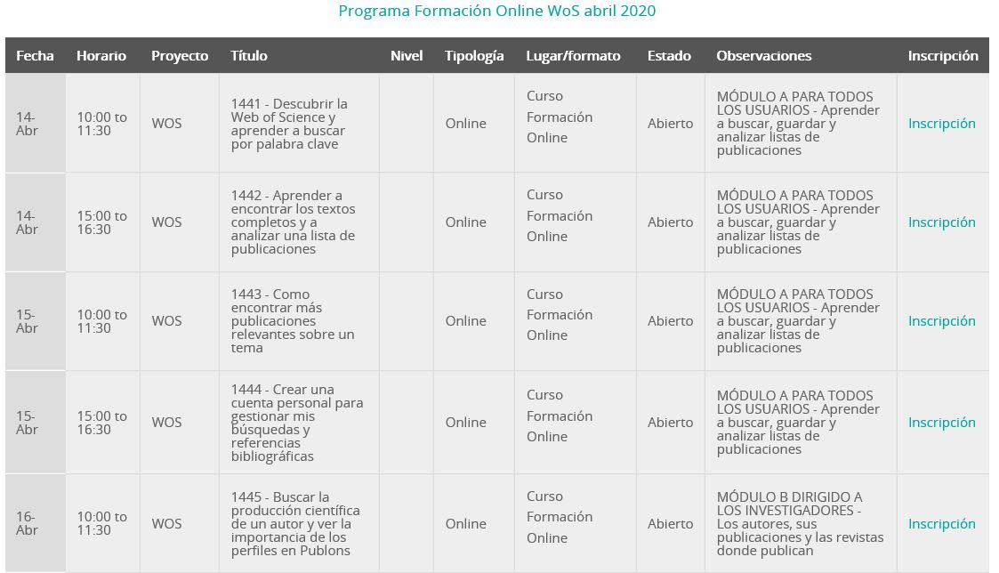 I Ciclo de Formación Online WoS 2020